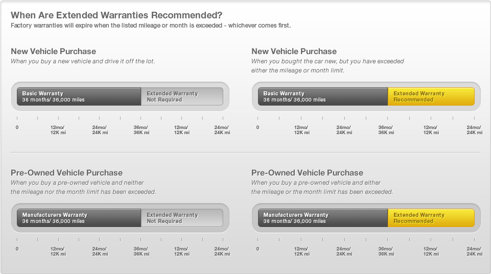 Extended Auto Warranty Coverage