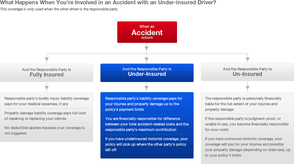 Underinsured Driver Coverage