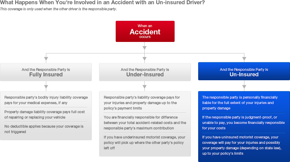 Uninsured Driver Coverage